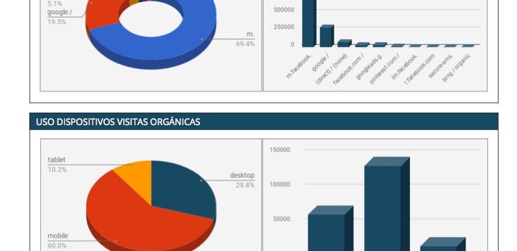 Informes de Google Analytics en PDF personalizados